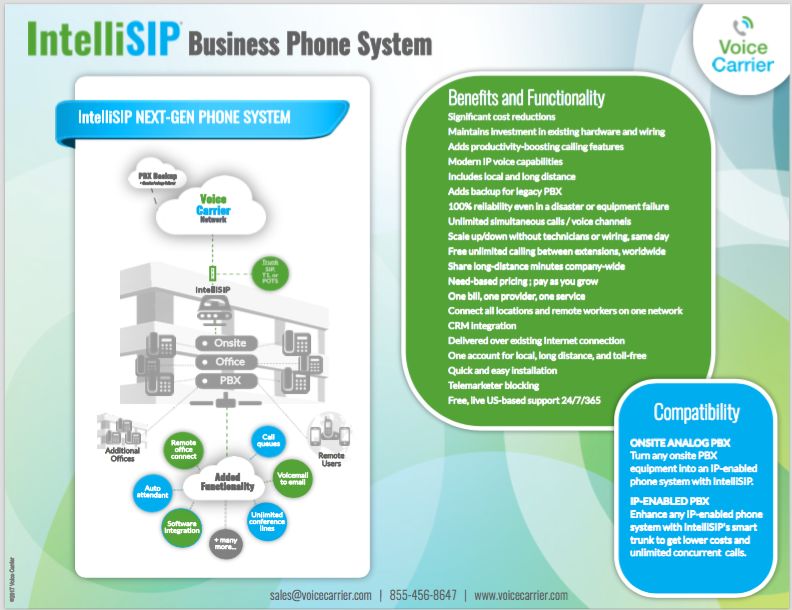 IntelliSIP System Architecture